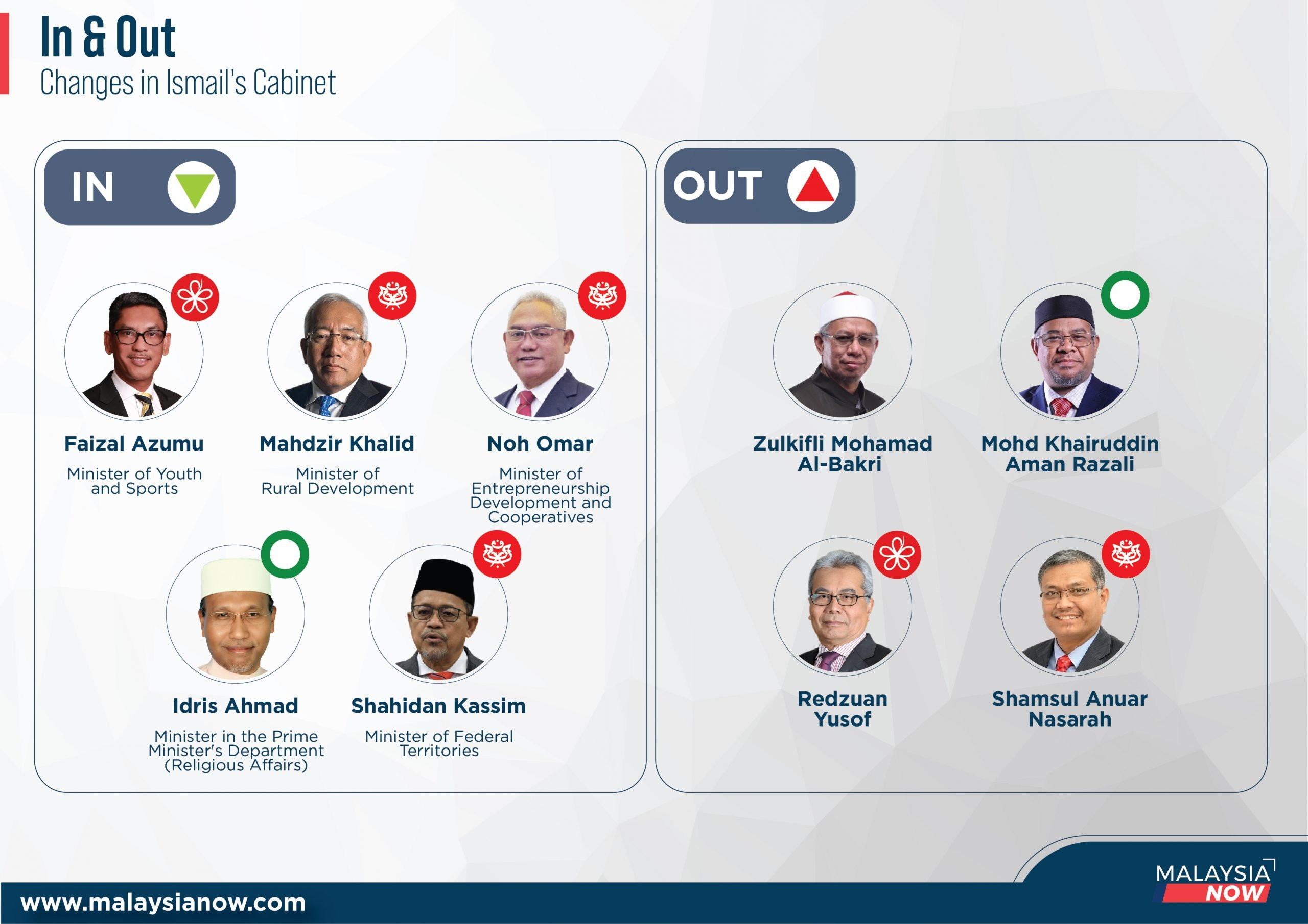 Malaysia new cabinet August 2021